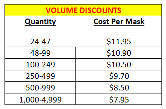 Amped Face Mask Volume Discount Breakdown